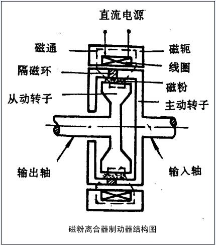 磁粉制动器工作结构原理图